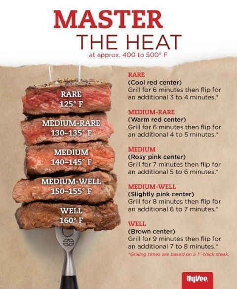 Unless you're a Top Chef, knowing how to cook perfect steaks for every preference is a headache — until now. All you have to know is the temp and the time. See more at Hy-Vee on Pinterest » http://grillsidea.com/best-gas-grills/
