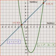 Sistem persamaan Liner dan Dua vaariabel A.Pengertian persamaan linear dua variabel  Persamaan linear dua variabel adalah persamaan yang mengandung dua variabel pada pangkat atau derajat dari tiap-tiap variabel sama dengan satu.
