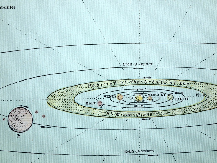 1888 Antique Diagram of the Planets and Their Satellites