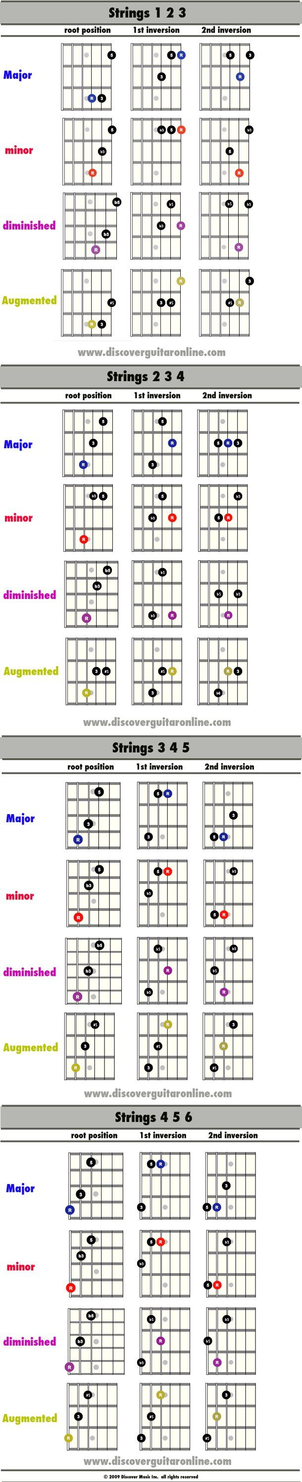 Triad & inversion shapes | Discover Guitar Online, Learn to Play Guitar