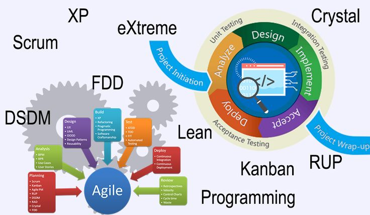 QAIT DevLabs uses agile #SoftwareDevelopment methodologies for creating quality based product as per the customer need. Development of software depends upon the collaboration between cross-functional teams as well as their mutual cooperation. Our engineers develop the product into small incremental builds, so that accuracy & efficiency of the product can be maintained. Know more about #Agile software development methodologies @ http://qaitdevlabs.com/our-practices/