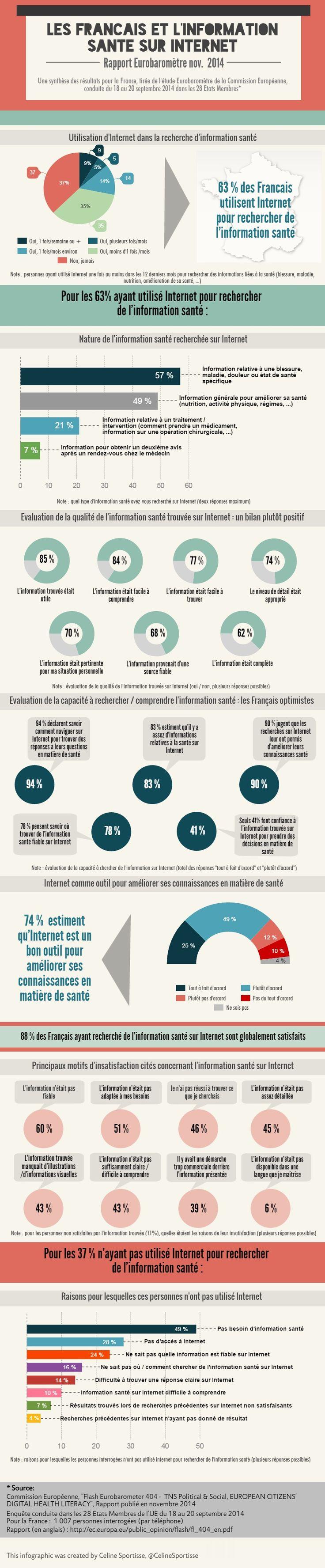 Les Français et l'information #santé sur Internet : infographie