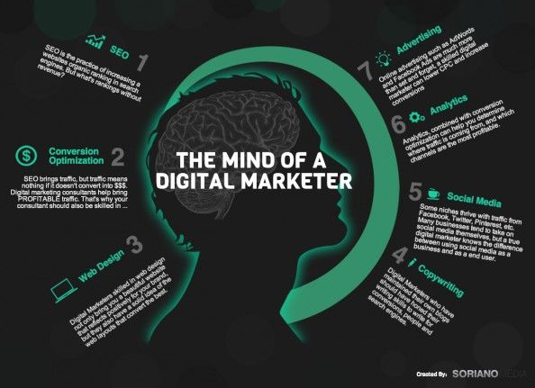 The Mind of a Digital Marketer Infographic