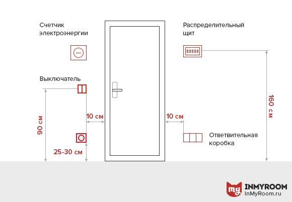 Фотография: в стиле , Ванная, Прихожая, Балкон, Советы, инфографика – фото на InMyRoom.ru