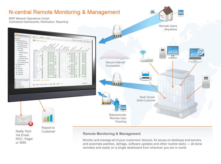 architecture diagram for halogen softwares remote monitoring and management solution