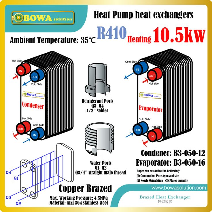 36000BTU heat pump VRV air coniditioner R410a heat exchangers, including B3-050-12 as condenser and B3-050-16 as condenser #Affiliate