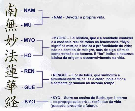 Bloco Jardim das Palmeiras-Budismo de Nitiren Daishonin: Significado do Nam-myoho-rengue-kyo