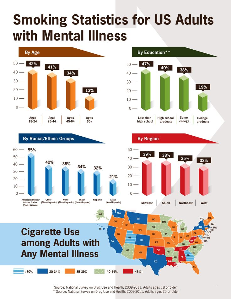Smoking is much more common in adults with mental illness than other adults. More attention is needed to help people with mental illness quit smoking.  Learn more:  CDC Vital Signs #infographic