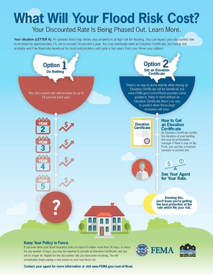 7 best national flood insurance program images on for Wyoming home insurance