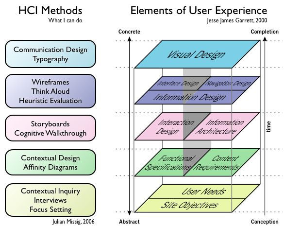 Book Review:The Elements of User Experience « beatrizbriones