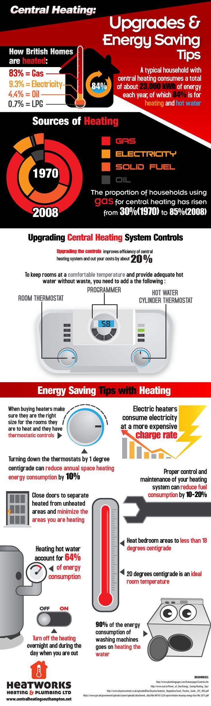 31 best Energy Saving Tips images on Pinterest | Energy saving tips ...
