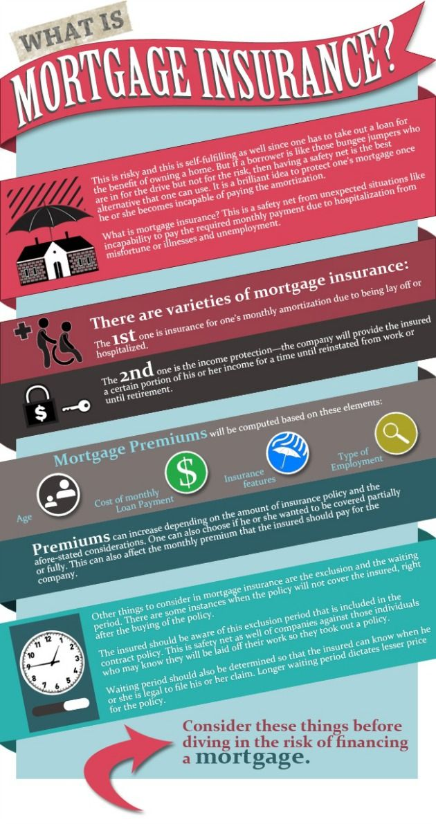 42 best images about Mortgage Infographics on Pinterest | Shorts sale, Home and Home owners