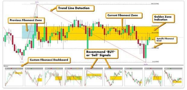 R100 Fibonacci G Z Dashboard System Mt4 Forex Trading Software