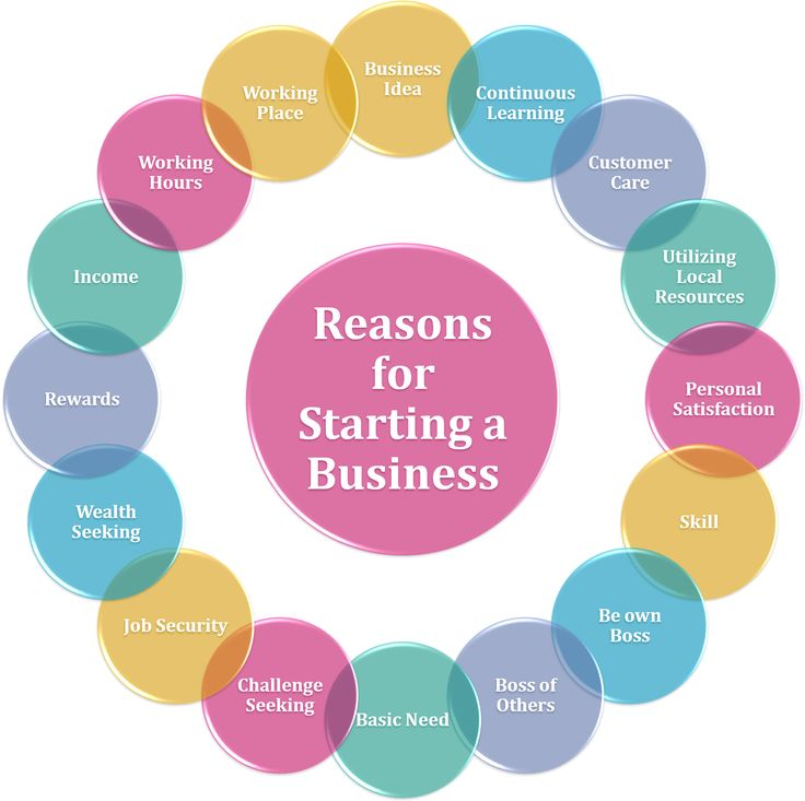 Essay On Importance Of English Language Reasons For Starting A Businessyou Will Learn The Major Reasons For Starting  A Business High School Reflective Essay also Informative Synthesis Essay  Best Business Startup Inspiration Images On Pinterest  Proposal Essay Topic