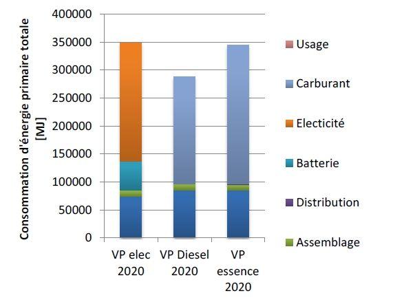 La #voiture #electrique : quelle pertinence environnementale ? | Contribution à la consommation d'énergie primaire des différentes étapes du cycle de vie des véhicules particulier électrique, Diesel et essence à l'horizon 2020