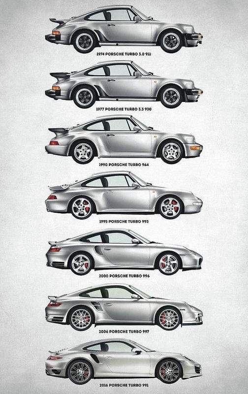Porsche 911 Turbo Evolution – Art Print – porsche 911 turbo, evolution, timeline… #Porsche