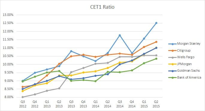 Q2 2015 U.S. Banking Review: Common Equity Tier 1 Capital Ratios