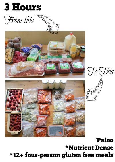 How to cook 10 meat/veggie pairs for easy week night dinners in just 3 hours. Roasted carrots, cooked kale, Baked bacon and Chicken, Crockpot Pulled pork, meatballs
