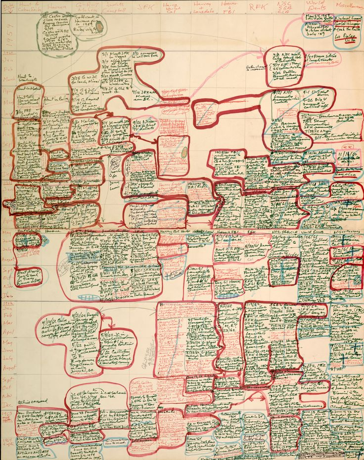 Famous Authors Handwritten Outlines for Great Works of Literature: Work, Mailer S Character, Norman Mailer S, Handwritten Outlines, Character Timeline, Book, Harlot S Ghost