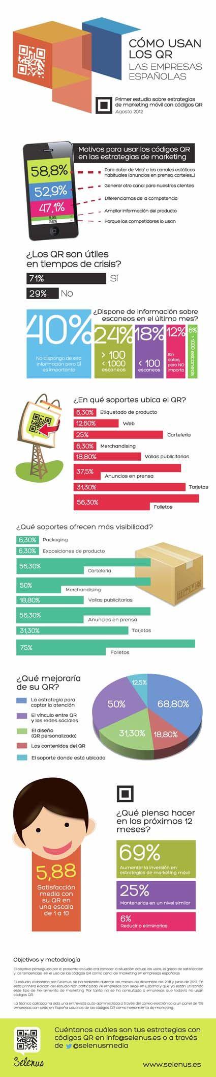 Cómo Usan Los QR Las Empresas Españolas. Resultado del primer estudio espańol de marketing móvil con QR.