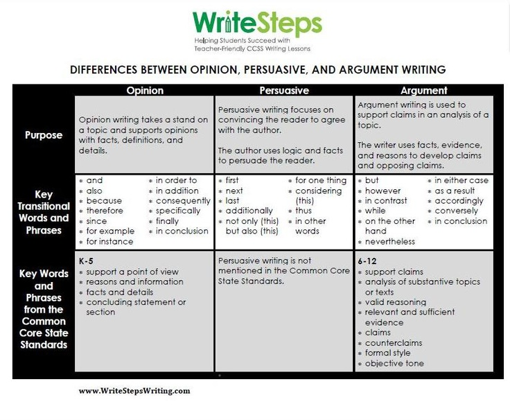 best ms argumentative writing images  the differences between opinion argument and persuasive writing click the image to