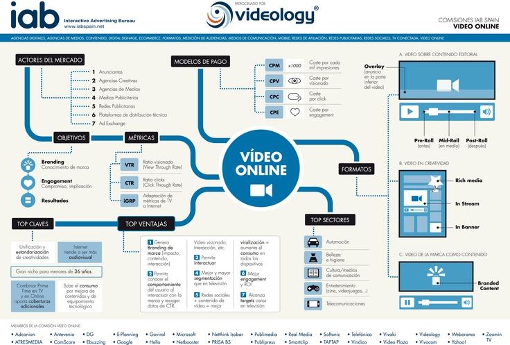 Infografía de Vídeo Online elaborada por la Comisión de vídeo y patrocinada por Videology.