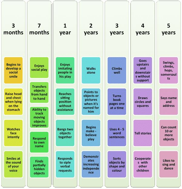 developmental milestones socialisation babies