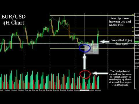 (180+ PIPS) EUR/USD Did Shoot for the Moon! We Told You - Forex Signals #fx #forex