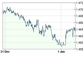 Euro - Dollar Canadien : cours en temps réel