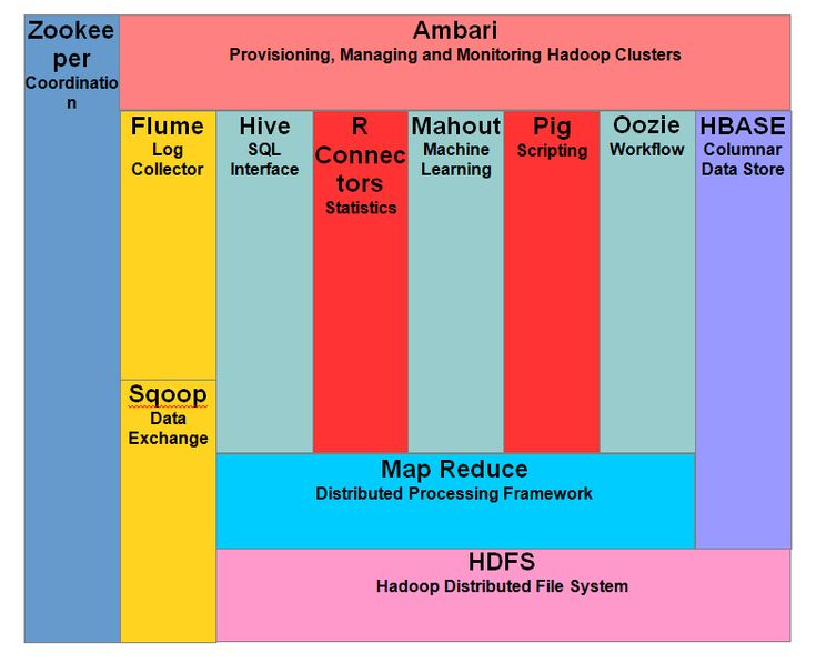 Apache HADOOP is a framework used to develop data processing applications which…