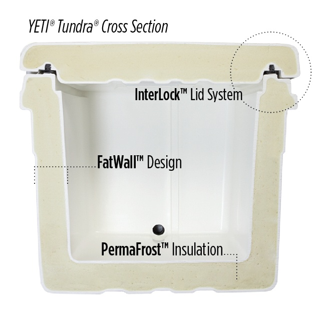 Yeti 174 Tundra 174 Cross Section Esky S And Cooler Bags