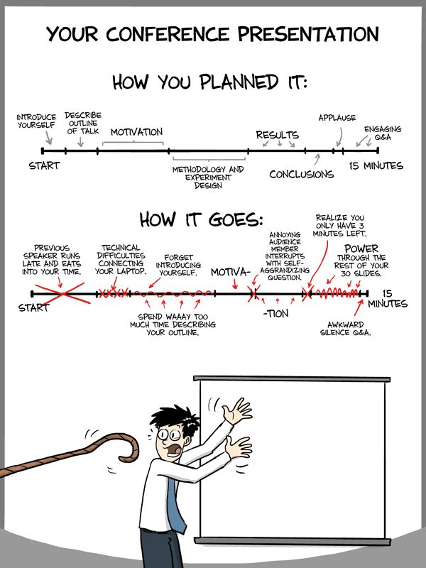 PHD Comics: How your Conference Presentation Goes --- noooooooo