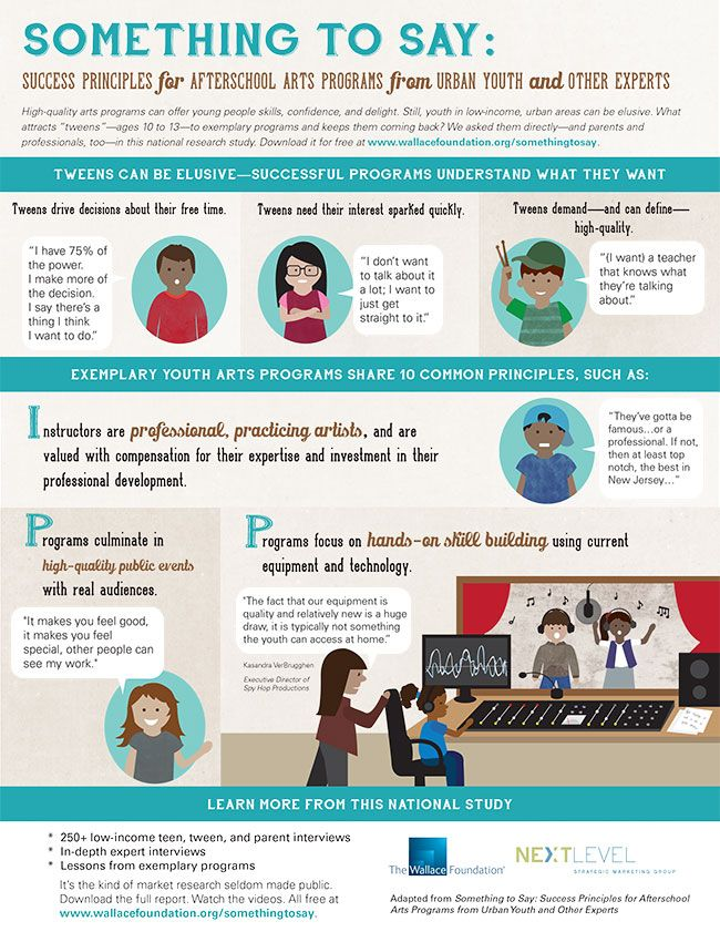 113 best resources images on pinterest foundation foundation success principles for afterschool arts programs infographic the wallace foundation malvernweather Choice Image
