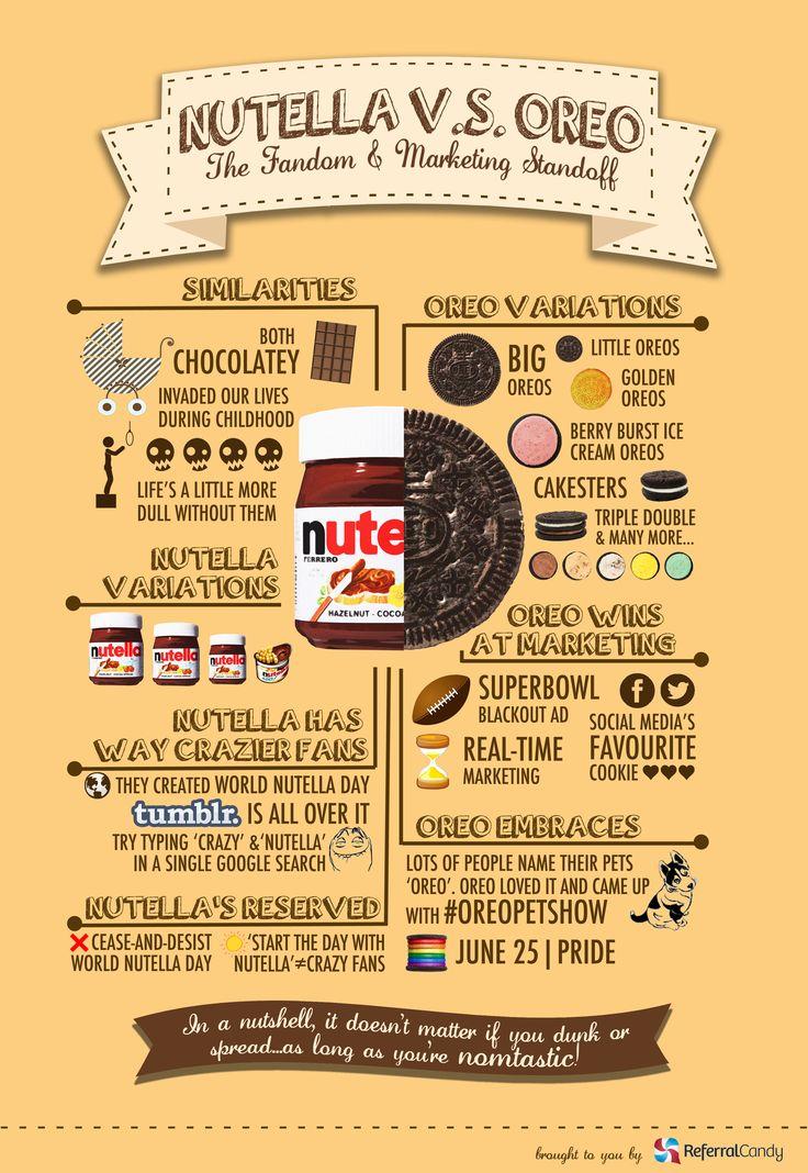 Nutella VS Oreo