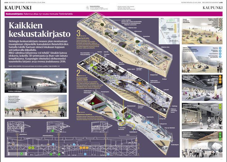 Keskustakirjasto. Helsingin Sanomat
