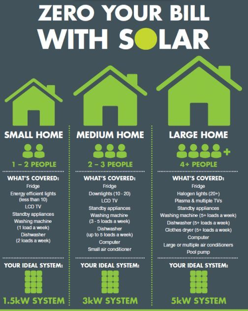 1000 Ideas About Solar Panels For Home On Pinterest