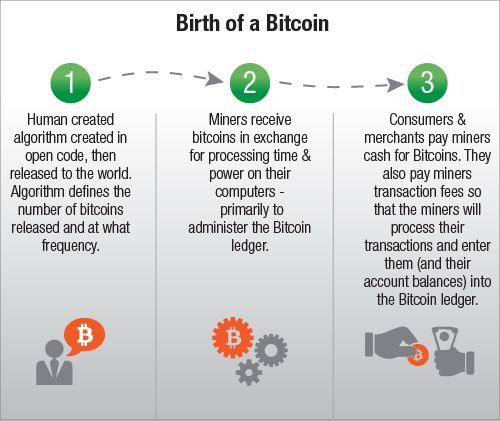 What is a Bitcoin? How is a Bitcoin created? http://tiny.cc/f5wqjx