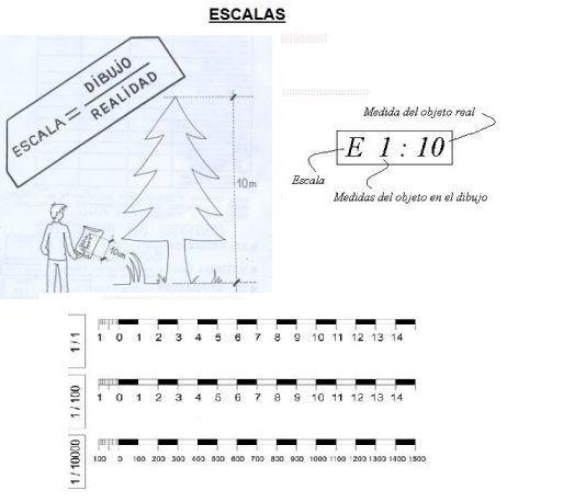 M s de 25 ideas incre bles sobre escalas en dibujo tecnico for Escala de medidas
