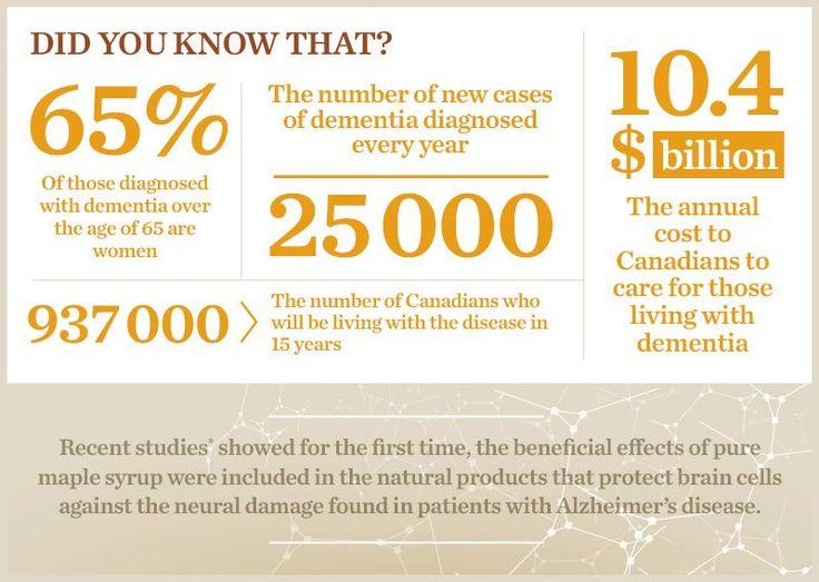 Did you know❓ Here are some dementia stats. Source:@FoxFMSarni https://locatemotion.com/?utm_content=buffer48f3b&utm_medium=social&utm_source=pinterest.com&utm_campaign=buffer #caregiver #autismcare #alzheimers #dementia #statistics #facts