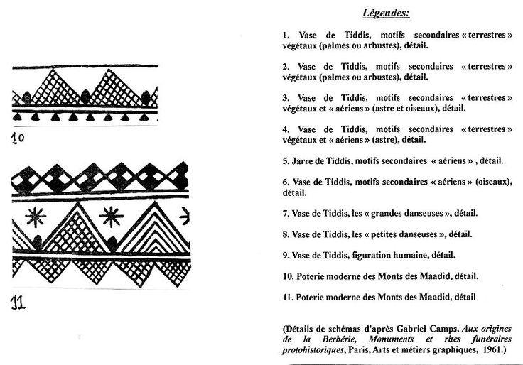 Motifs de d cors de vases et de poteries berberes 39 kabylie for Decoration kabyle