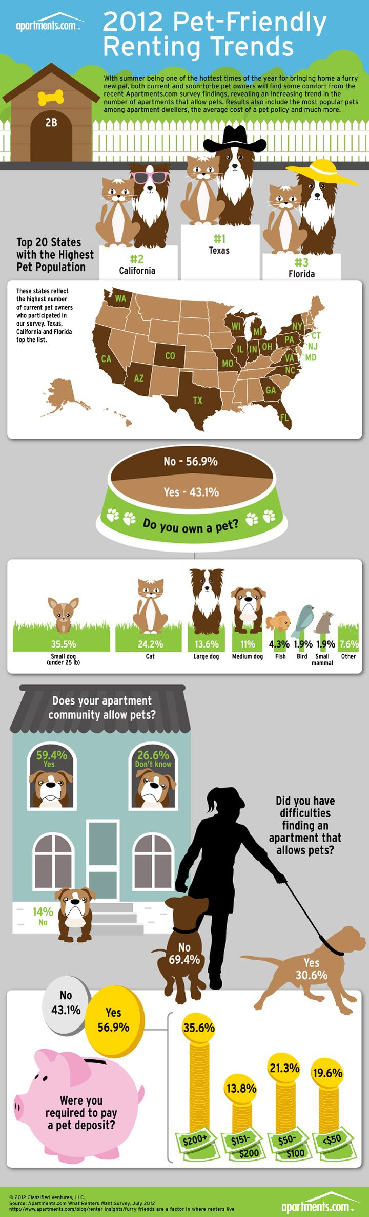 Study Shows that Pet Friendly Apartments are On the Rise -- Apartments Dot Com Infographic Renters with Pets