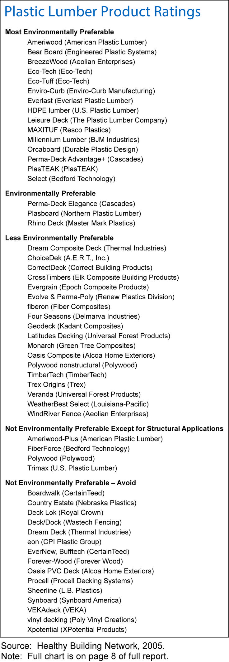 As the snow melts you might be thinking about that sexy deck you want to build in your back yard. Well this might be a great resource for ya. I'm a fan of the durability and recycled content of plastic lumber, but they are not all created equal. Here's a great list to get you started. Full report here http://www.healthybuilding.net/plastic_lumber.html