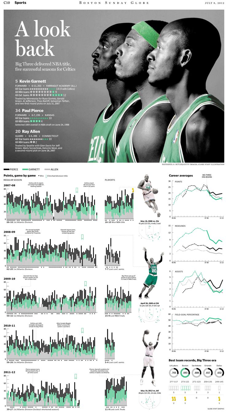 """SND Best of Sports Design 2012 Editor's Choice for Live Game/Breaking News Inside Pages -- """"Big 3"""" by the Boston Globe. Nice use of spot color, easy to read, ton of stats, clean layout"""