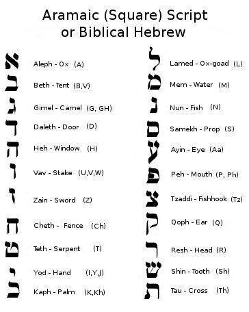 Powerful Ancient Symbols | Introduction to the Hebrew ...