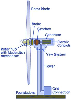Wind Energy Electronics Eee Electrical Components