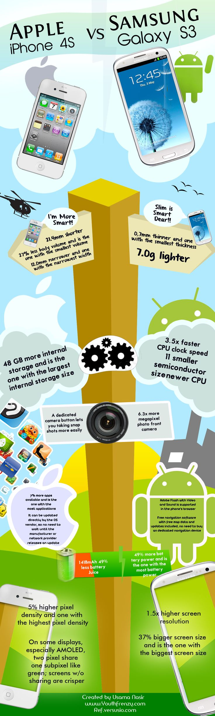 29 best images about Infographic Mobile on Pinterest ...