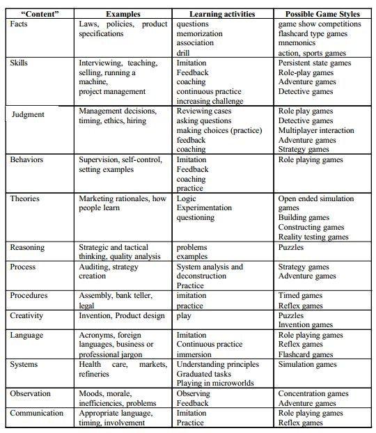 Digital Game Based Learning Types