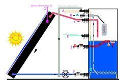 Esquema completo de colector solar y depósito                                                                                                                                                                                 Más