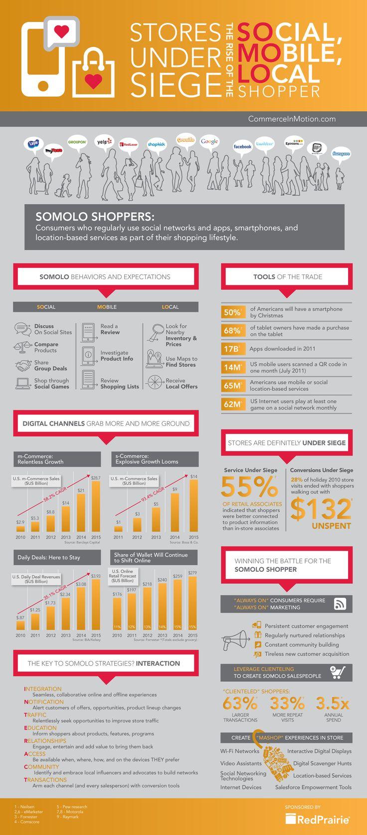 Infographie : 8 Clés pour réussir votre stratégie SoLoMo - #infographics