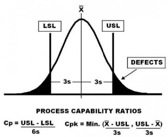 Process Capability: What It Is and How It Helps, Part 3 #ManagementArticle  #OperationsArticle  #StatisticsArticle  #QualityInsiderArticle  #TwitterEd
